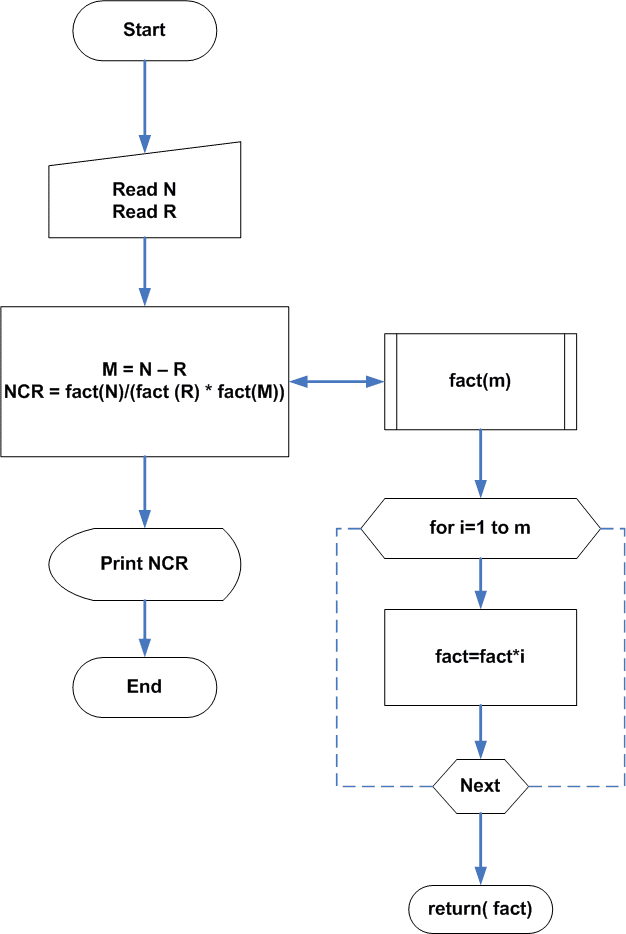 Flowchart - Combination with no repetition