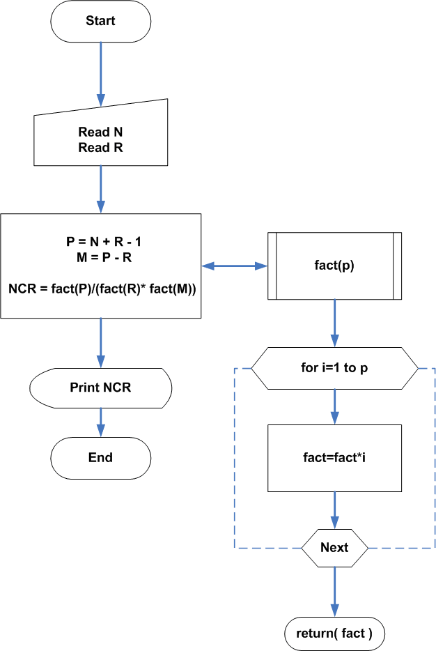 Flowchart : R-combination with repetition