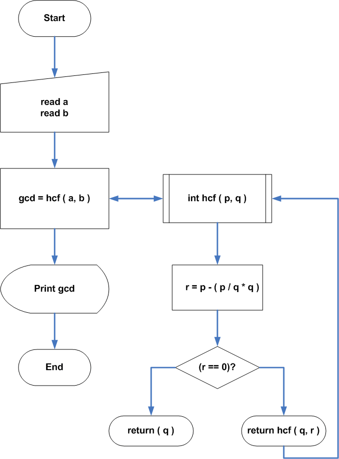 Flowchart : C Program for GCD of Two Numbers