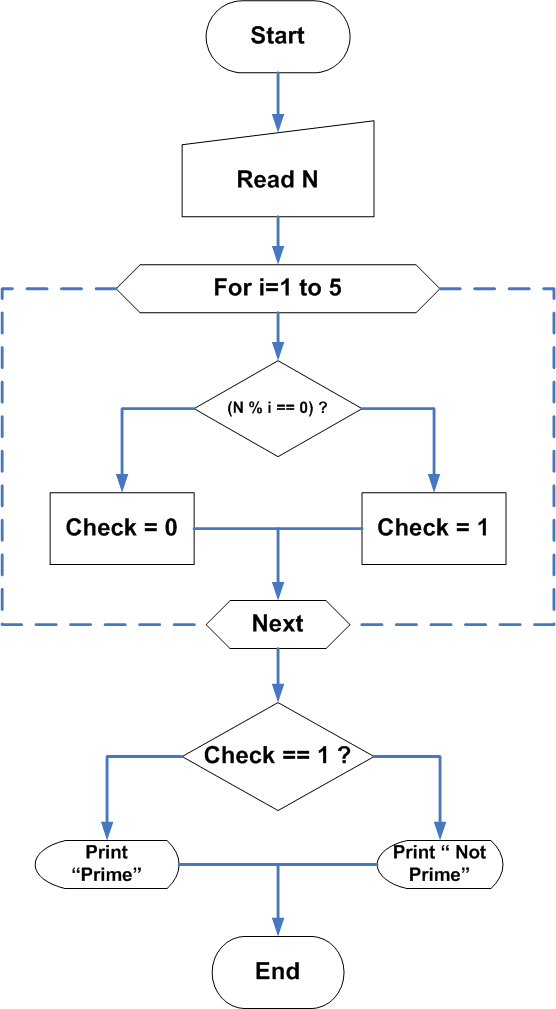 Flowchart- C Program to Check Prime Number