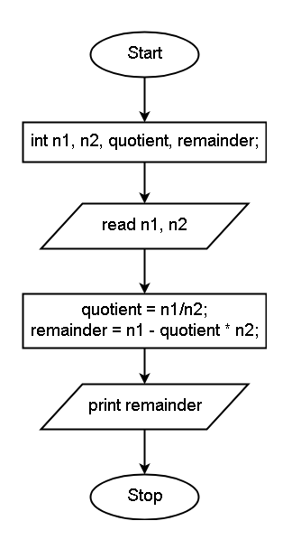 Flowchart - Remainder without Mod Operation