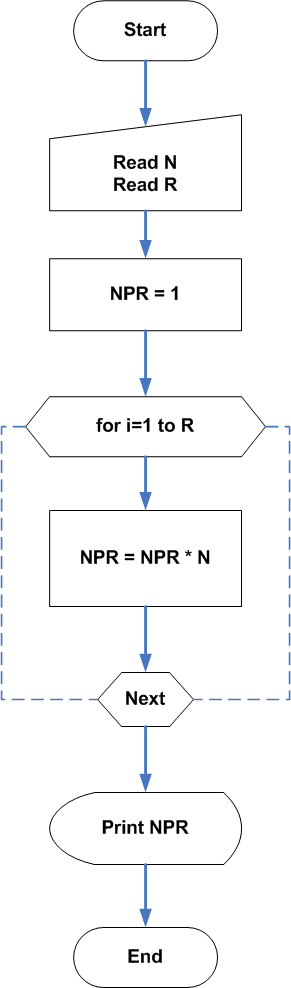 Flowchart : Permutation with Repetition Allowed