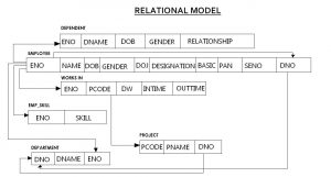 Relational Model of Database