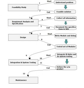 Flow through Phases of Waterfall Model
