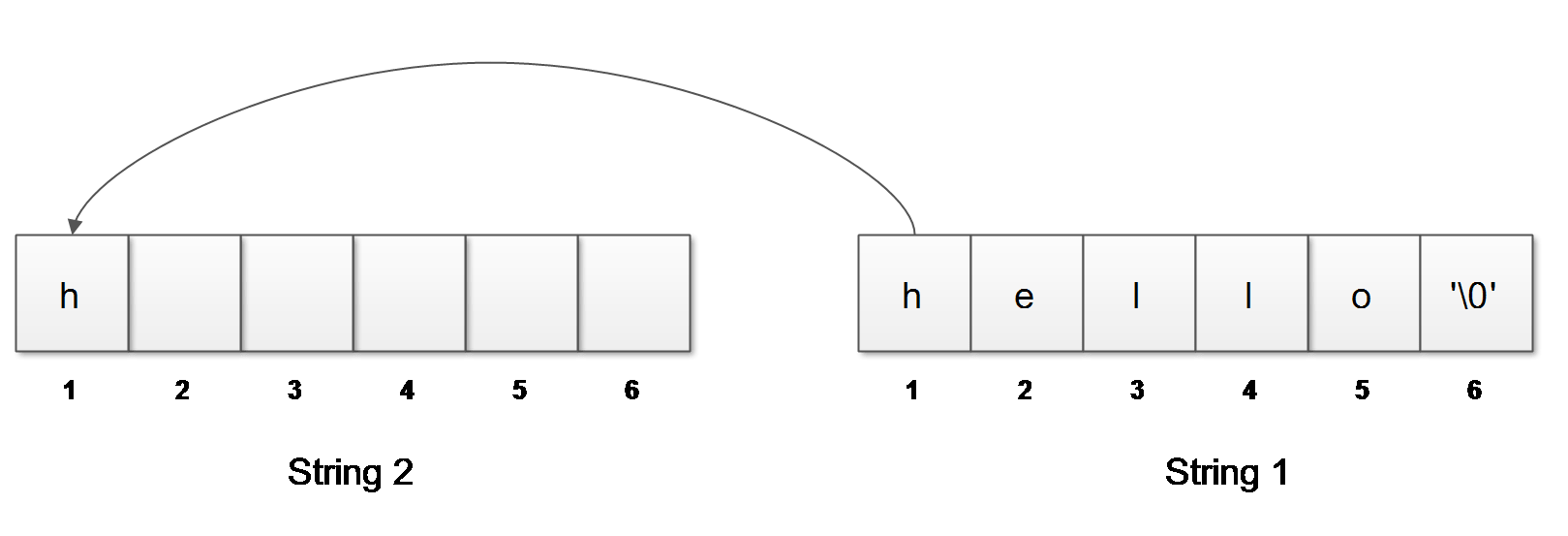 Figure 1: Reading one character at time from String 1 to String 2