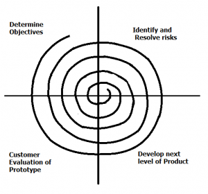 Spiral Process Model