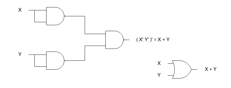 the nand gate equivalent of or gate requires three nand gates of which two  of them invert the input values – x and y, in this case