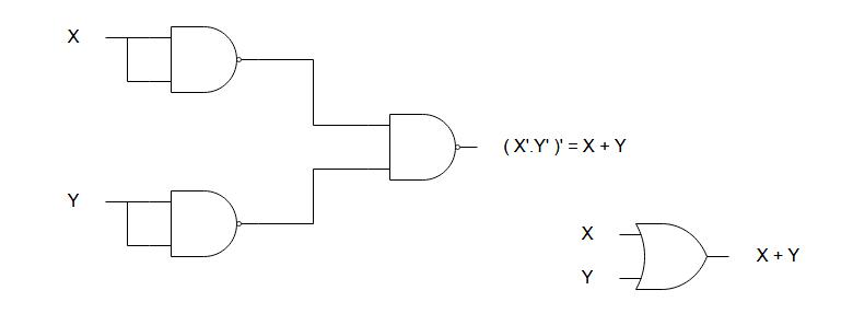 F = ((X.X)'. (Y.Y)')' = (X'. Y') = X + Y