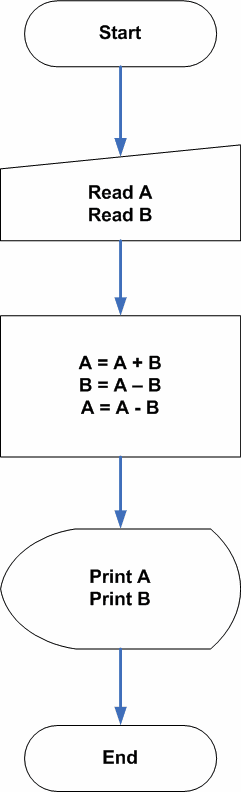 Flowchart - Program to Swap without Third Variable
