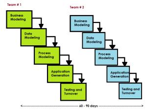 Rapid Development Model (RAD)