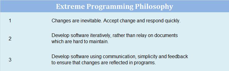 Agile Programming Philosophy