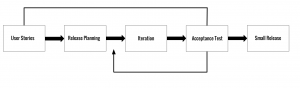 An Iteration of XP Model