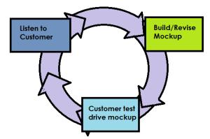 Prototype Process Model