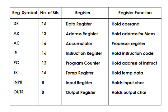 List of Registers in a Basic Computer (Image source: Computer Architecture by Morris Mano)