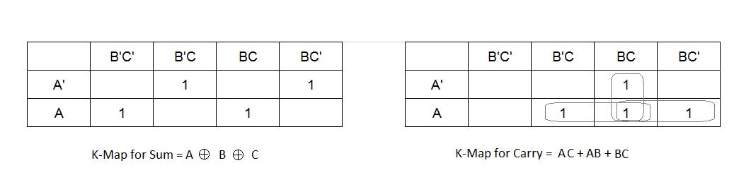 K-map for Full Adder