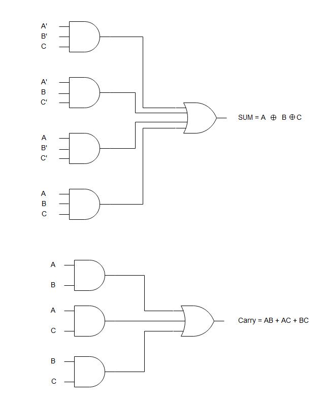 Full Adder Logic Circuit