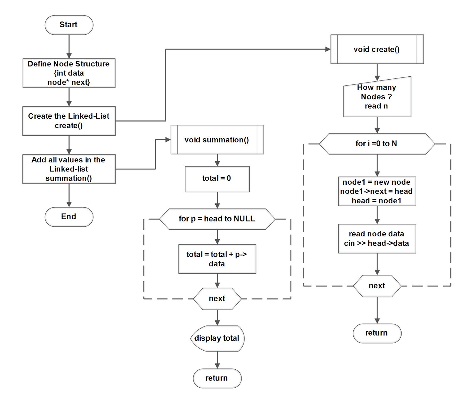 Flowchart: C++ Program for Sum of N numbers using Linked-List