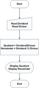 Flowchart - Program to Find Quotient and Remainder