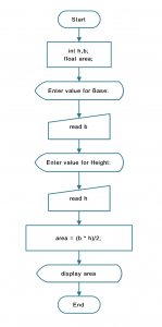 Flowchart: Java Program to find Area of a Triangle