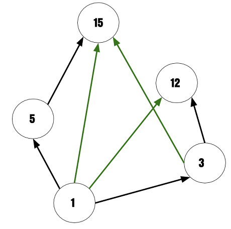 How To Create A Hasse Diagram