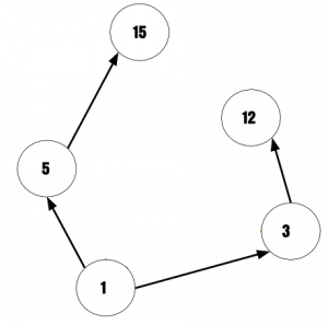 Hasse Diagram without Transition and Loops