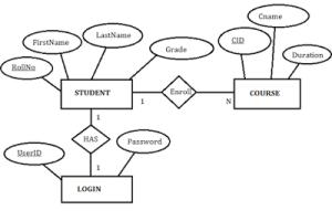ER Diagram for Student Management