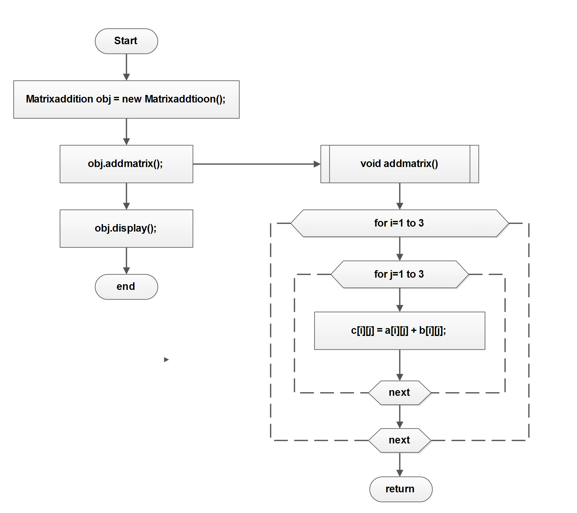 Figure 2: Flowchart for Program for Addition of Two Matrices