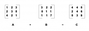 Figure1 : Matrix Addition