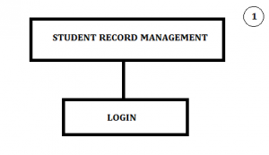 Student must Log In to access the System