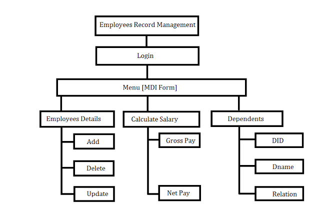 System Model - Employee Record Management