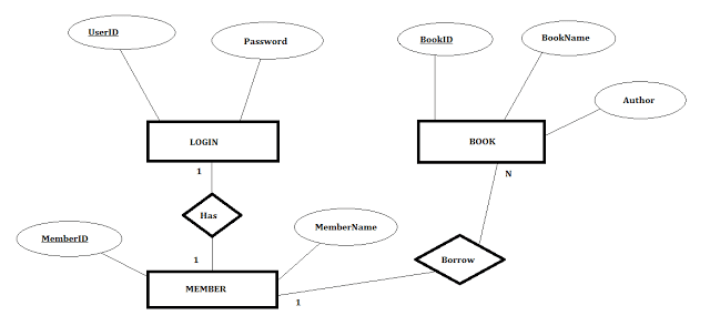 Library management system using vb 6 with ms access database er diagram library management ccuart Images