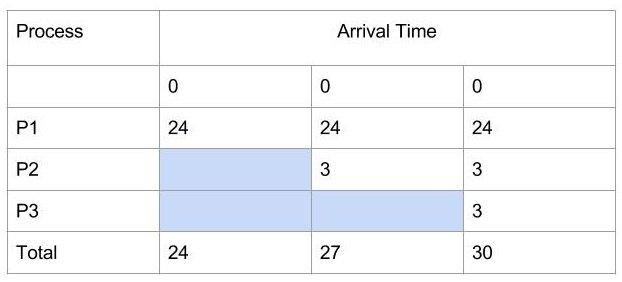 CPU Scheduling - FCFS