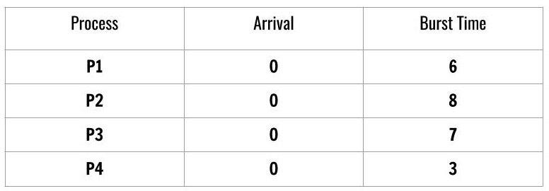 CPU Scheduling SJF