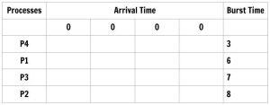 Figure: CPU Scheduling SJF