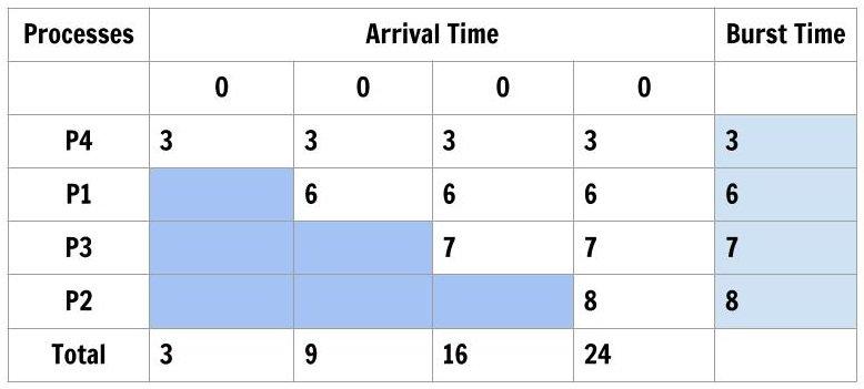 Figure3: CPU Scheduling SJF