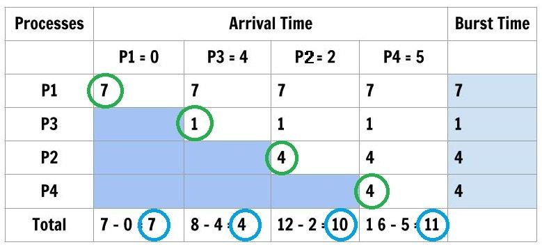 Figure6: CPU Scheduling SJF Wait Time
