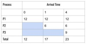 FCFS Average Wait Time Using Tabular Method