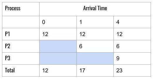 FCFS Average Wait Time Using Tabular Method