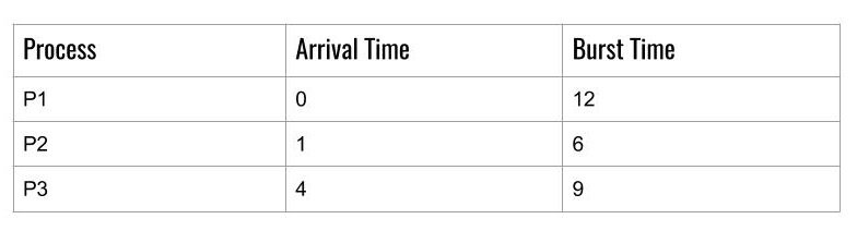 FCFS Different Arrival Time