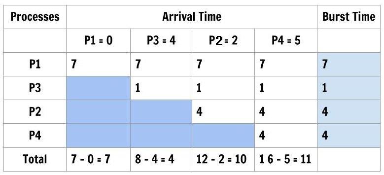 SJF Algorithm using Tabular Method