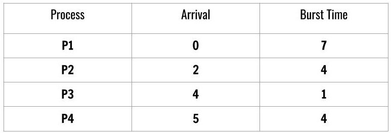 SJF with different arrival time