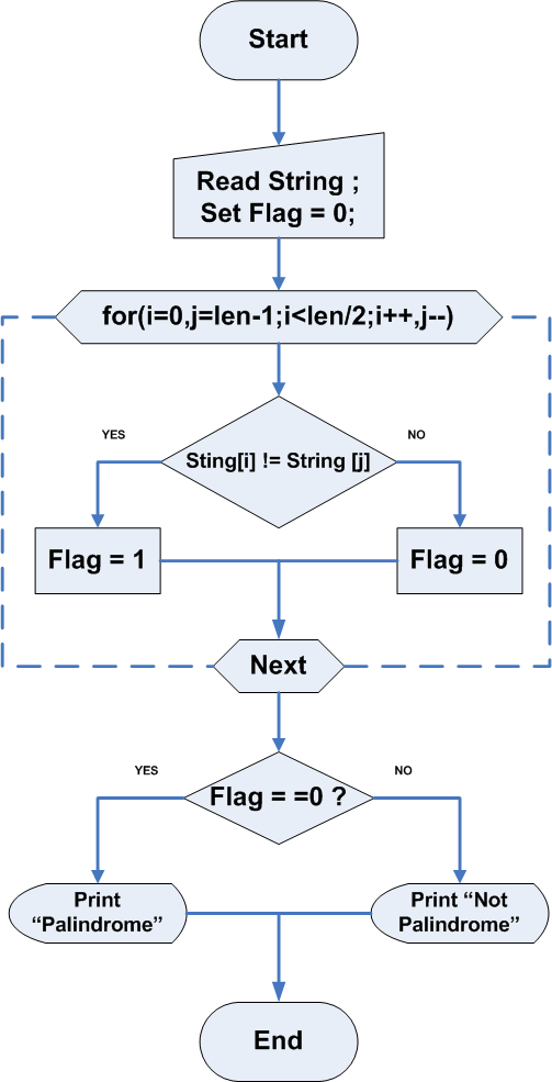 Flowchart - Program to Check a Palindrome String