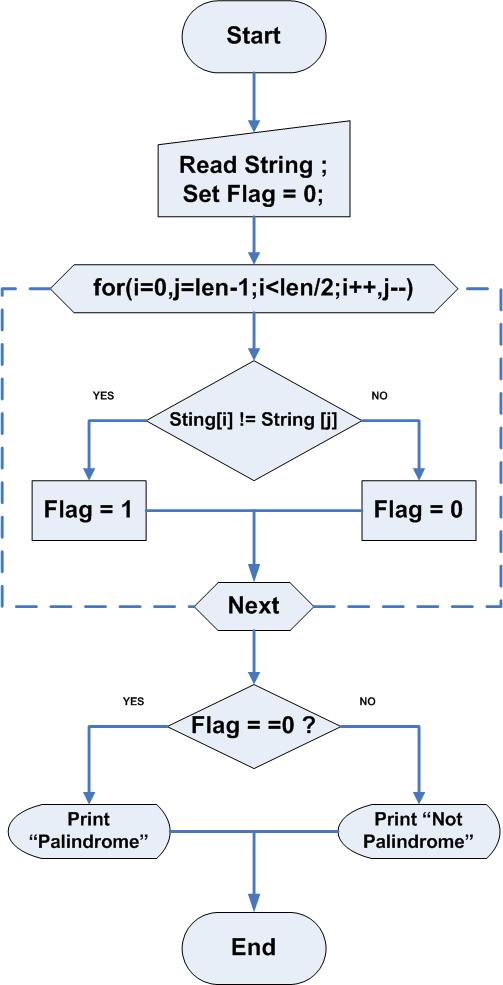 flowchart program to check a palindrome string - C Program Flowchart