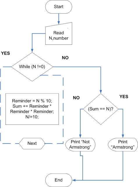 Flowchart- Armstrong Number