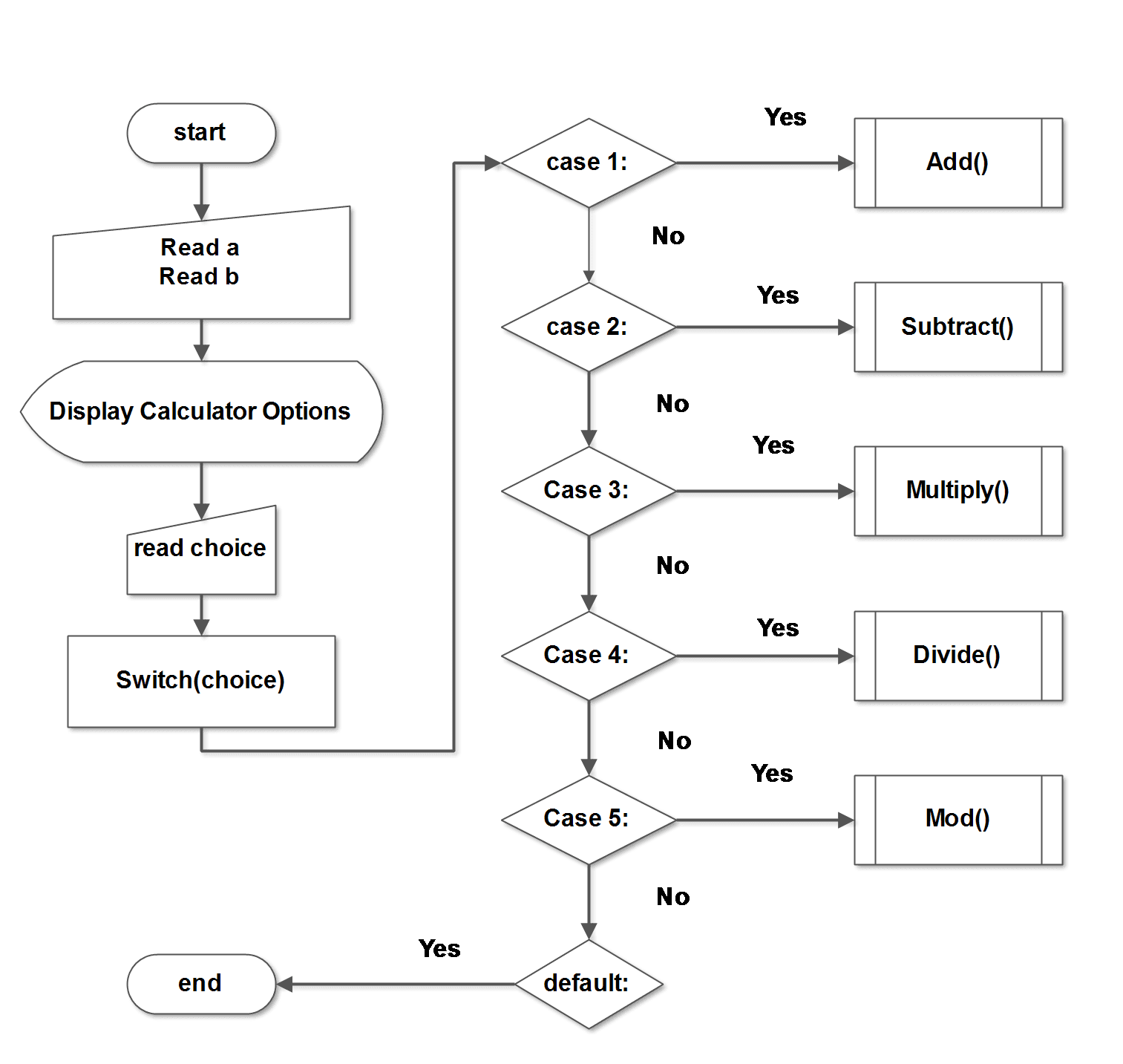 addition assignment