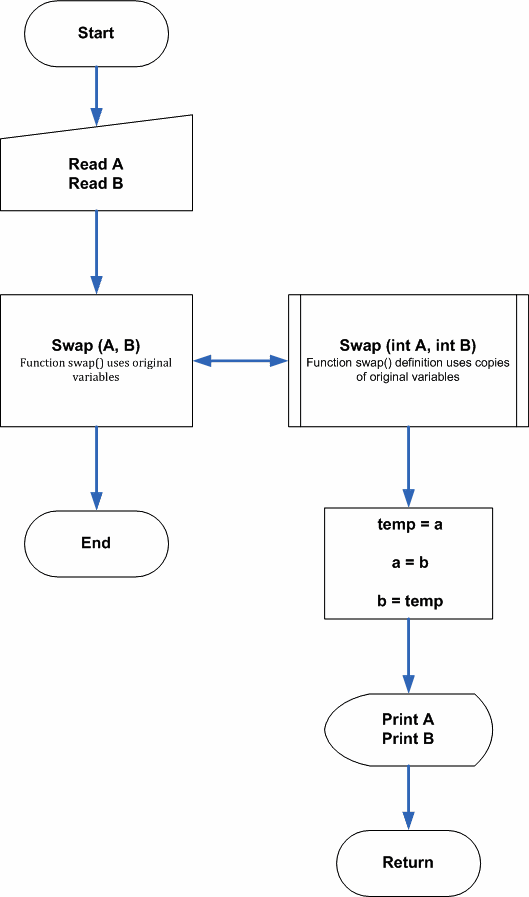 Flowchart - Call By Value