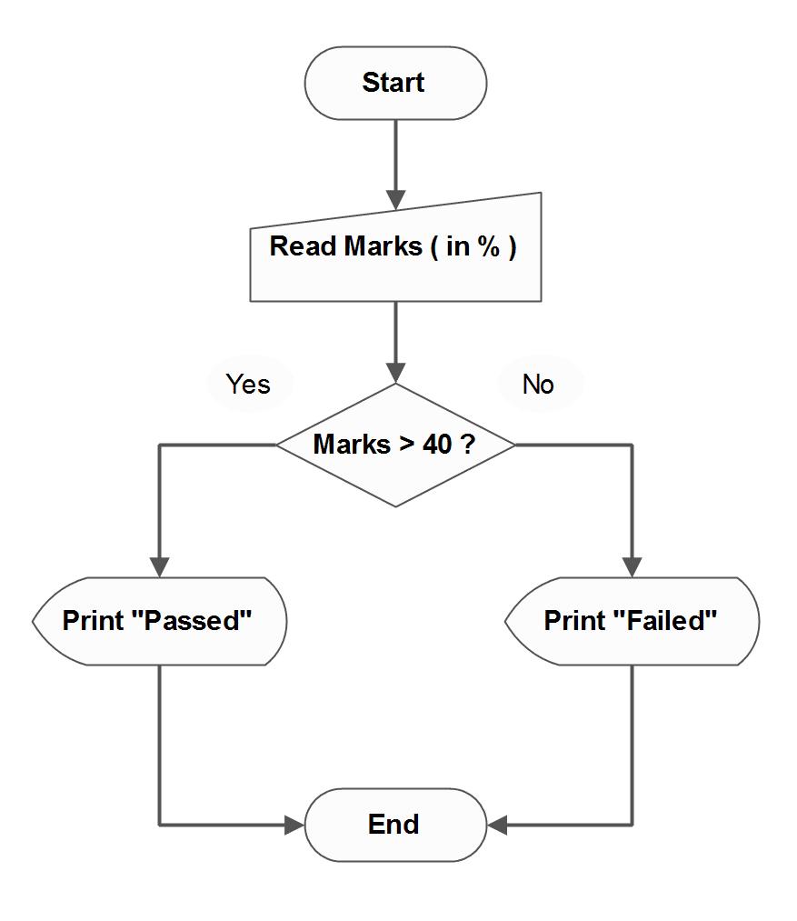 Flowchart : C Program to Display Student Result