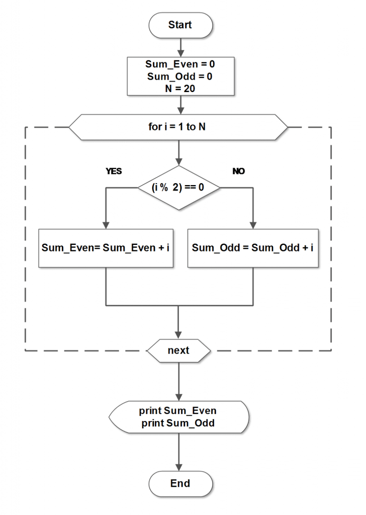 Flowchart-Sum of First 10 Numbers