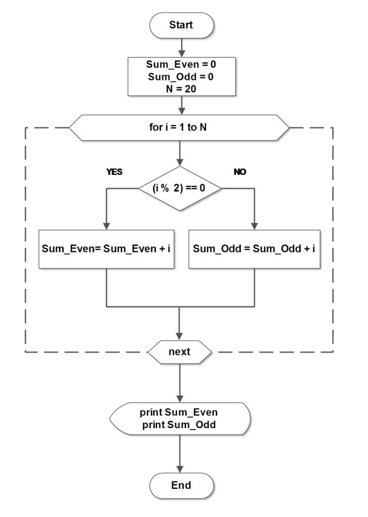 Learn java xml