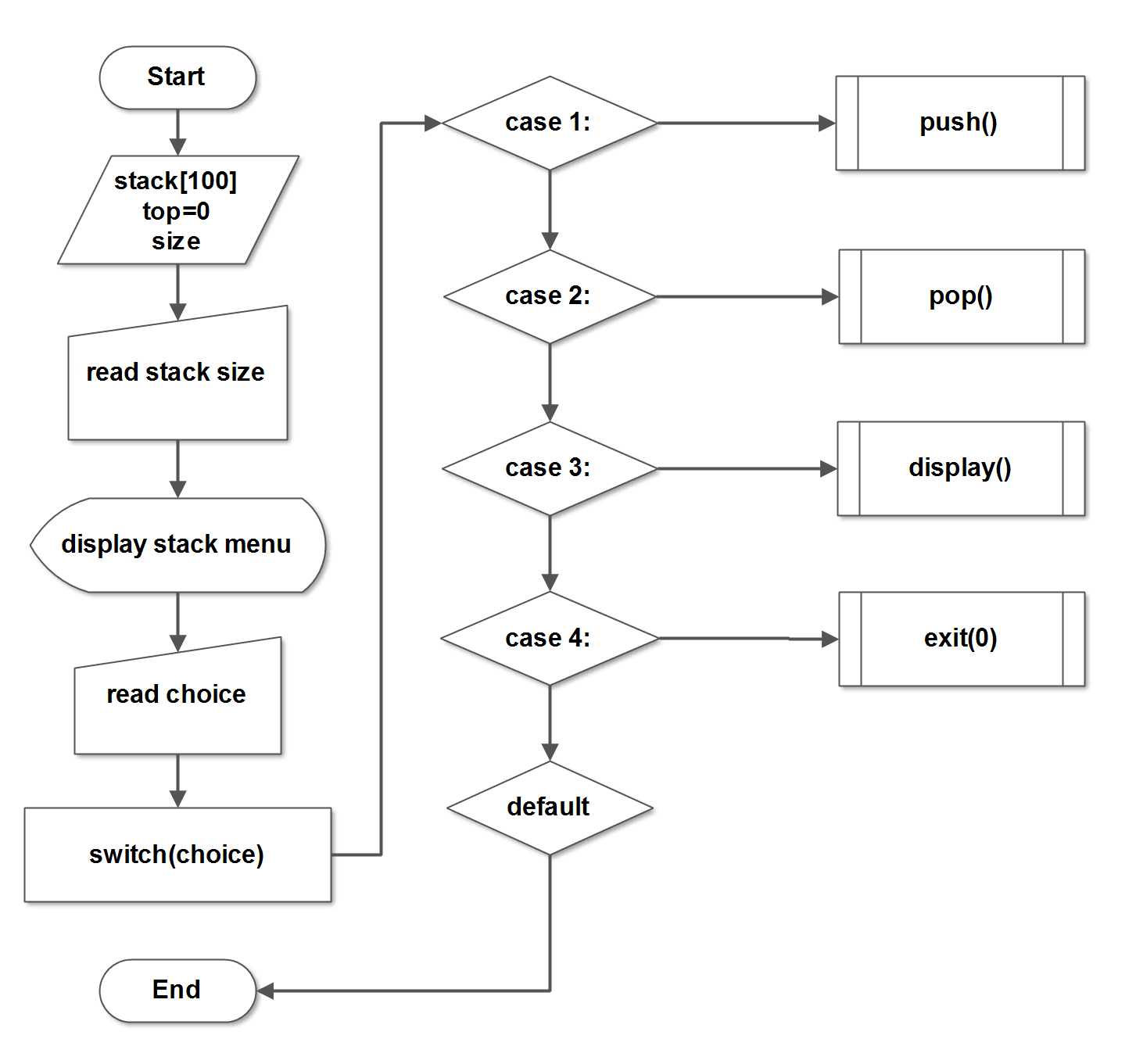 Flowchart - Implement a Stack